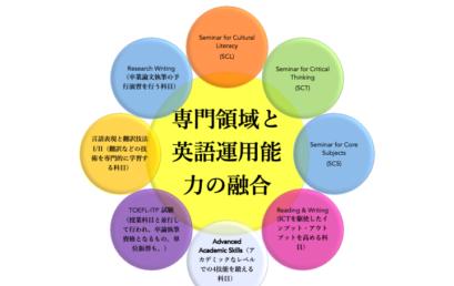 英語運用能力科目新カリキュラム